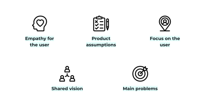 how to use Customer Journey Map