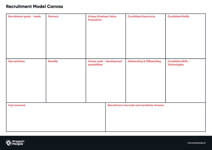 Recruitment Model Canvas